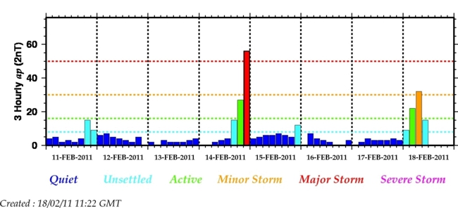 The 3-hour estimated Ap index showing geomagnetic activity levels over the past week. Image BGS (NERC).