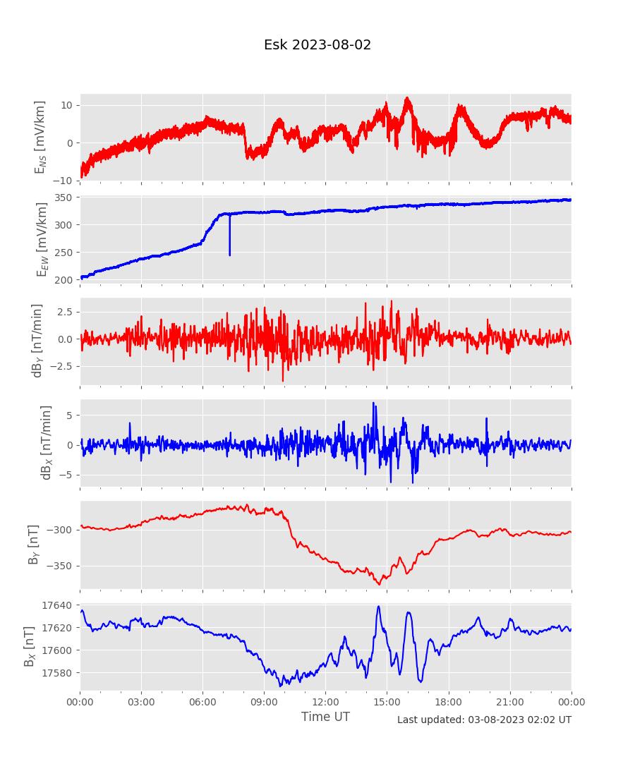 Electric Field Measurements At Eskdalemuir Yesterday