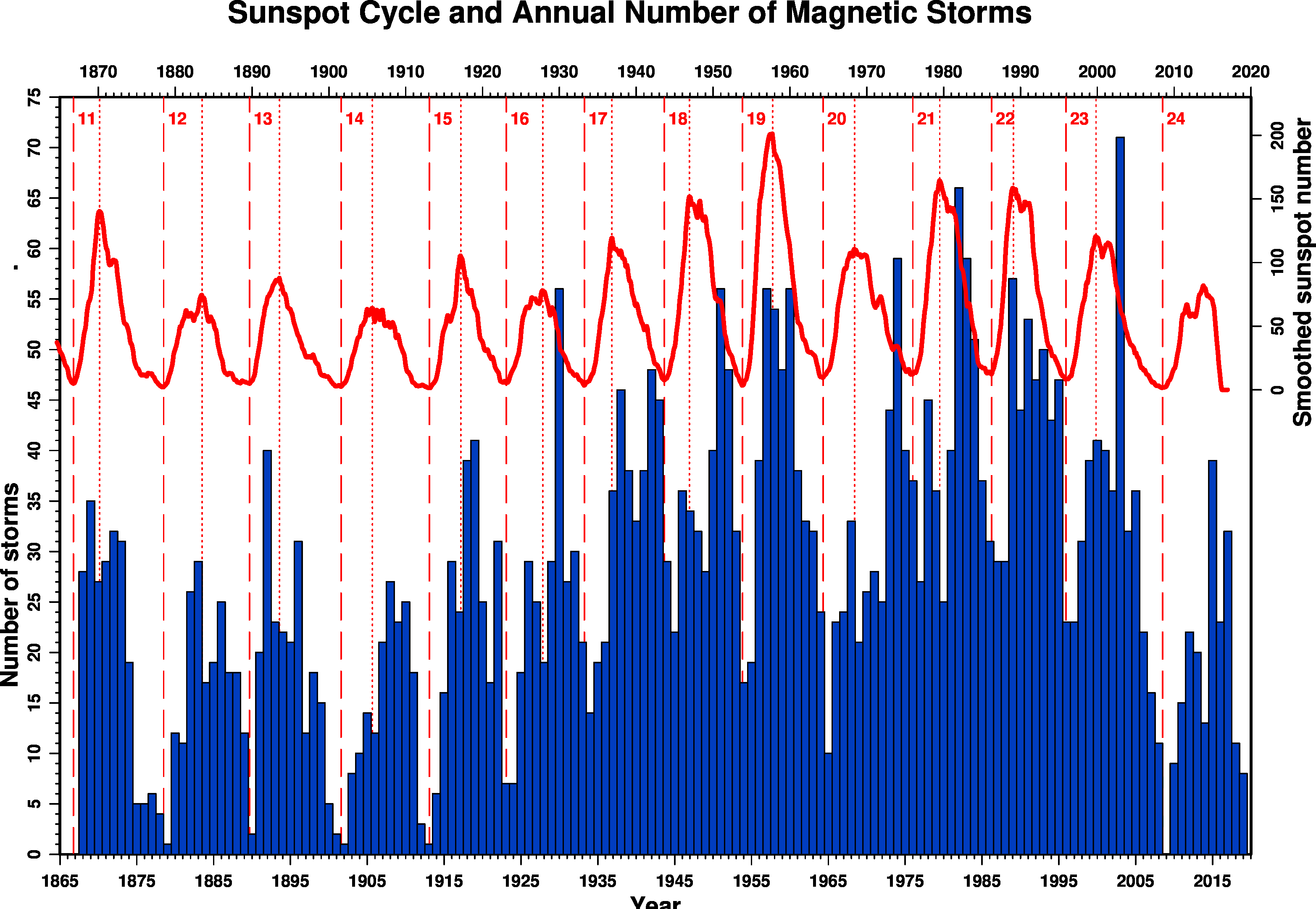 Geomagnetic Storms vs Sunspots