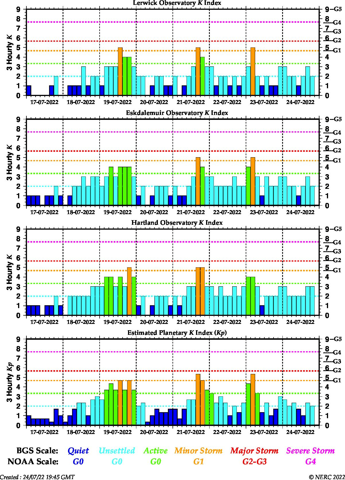 Chart showing the current and recent geomagnetic activity in the UK and globally. The K-index values for the 3 UK observatories and the estimated global Kp is shown.