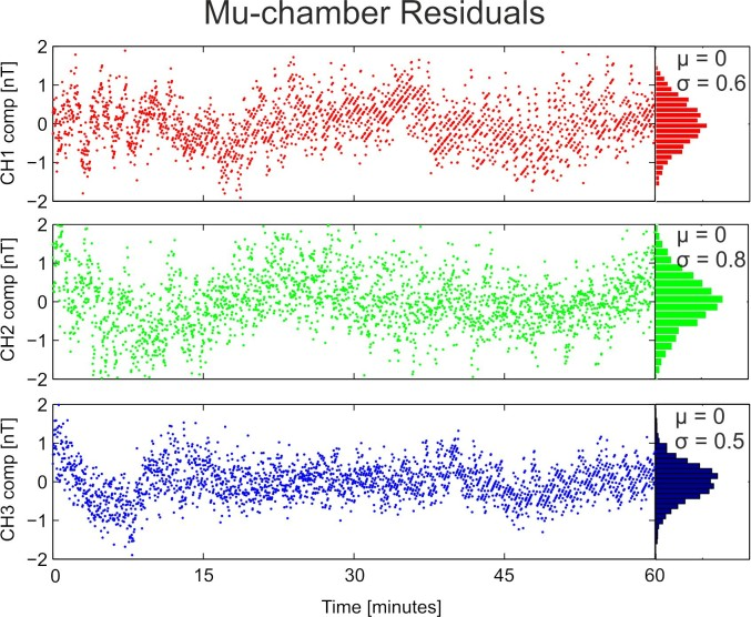Figure 7: Residual noise from mu-chamber tests. Mean value (µ) is around zero. Standard deviation (s) for each component is less than 1 nT.