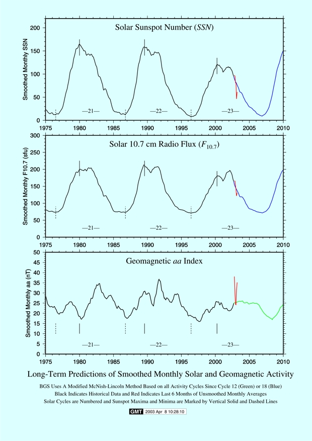 BGS Resources for Predicting Space Weather and Geomagnetic Hazard